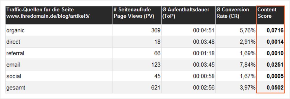 Content-Scoring-Matrix nach Traffic-Quelle aufgeschlüsselt