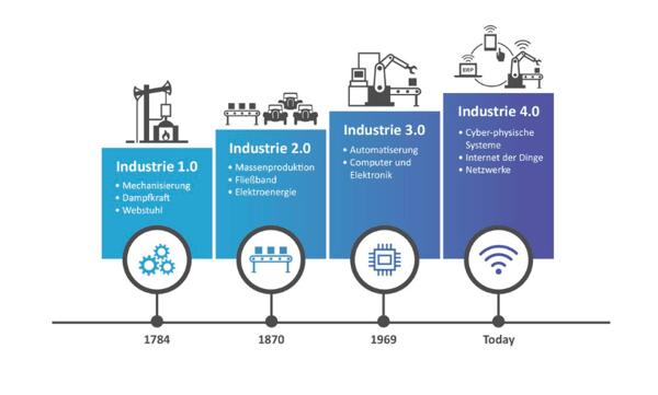 diditalisierung-industrie-4.0-b.telligent