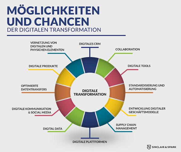 digitale transformation: möglichkeiten und chancen