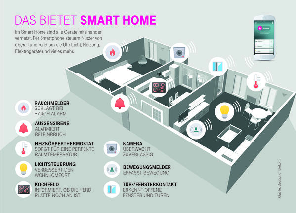 digitaliserung-smart-home-telekom