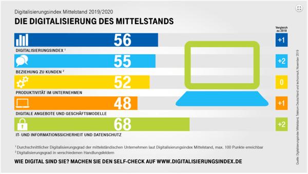 digitalisierungsindex-mittelstand-2019-2020-2