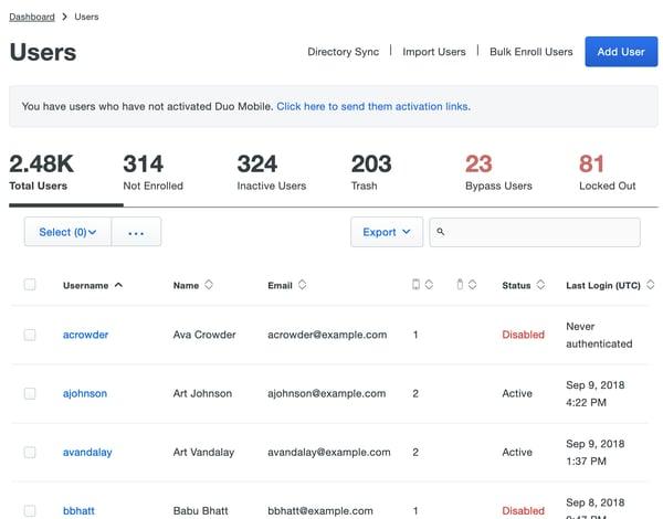 Duo Security: Zwei-Faktor-Authentifizierung– Dashboard zu Benutzerrollen