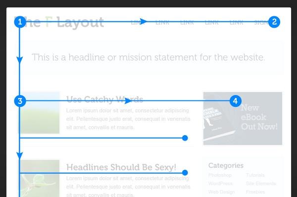HubSpot – Anatomie einer Website, die Leads generiert – F-Form beim Website-Layout