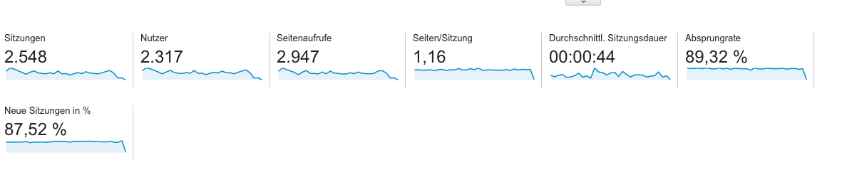 google-analytics-nutzersignale