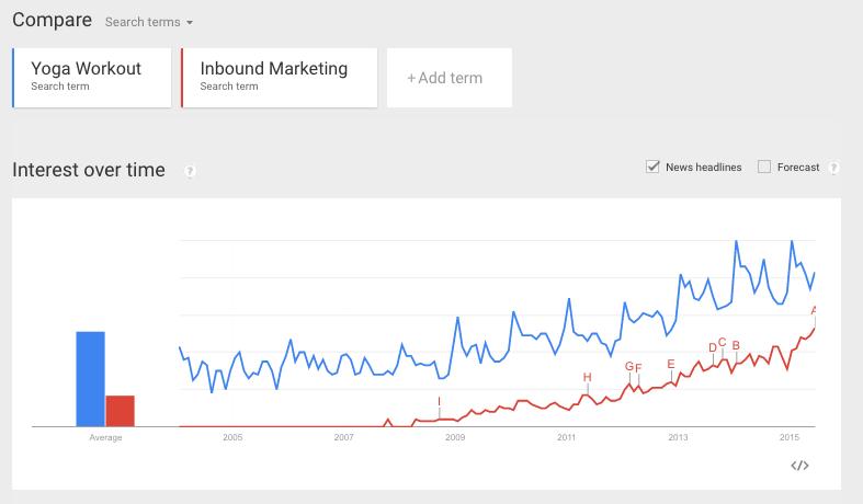 graf-inbound.yoga-suche.google.png