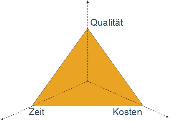 graphik-magisches-dreieck-im-projektmanagement