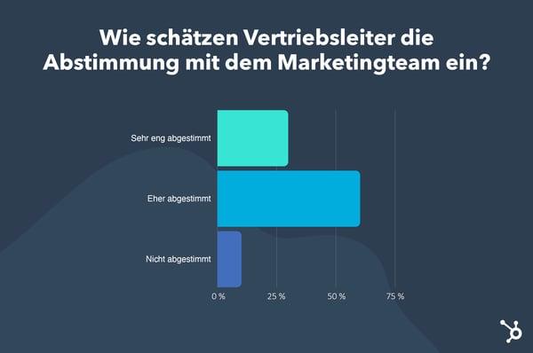wie schätzen vertriebsleiter die abstimmung mit dem marketingteam ein?