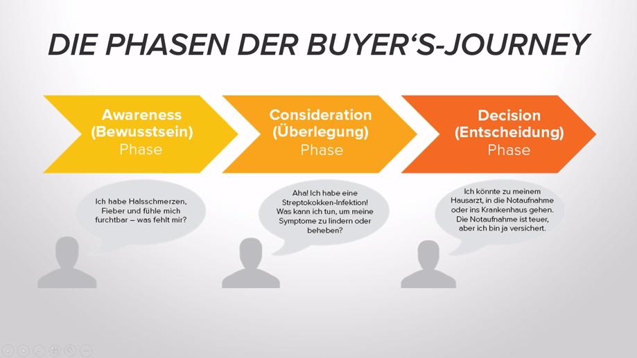 Die Phasen der Buyer's-Journey