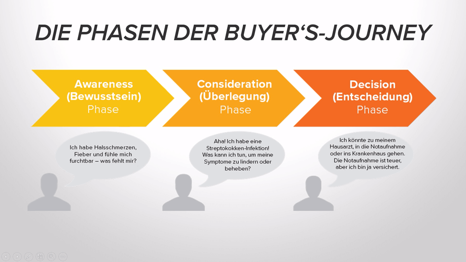 Die Phasen der Buyer's-Journey