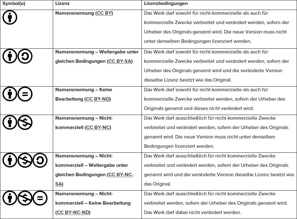 Creative-Commons-Lizenzen im Überblick