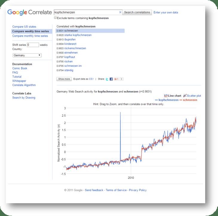 hubspot-inbound-marketing-google-correlate-kopfschmerzen.png