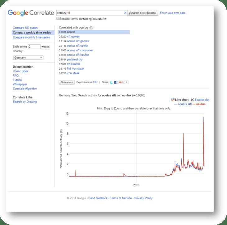 hubspot-inbound-marketing-google-correlate-oculus-rift-1.png
