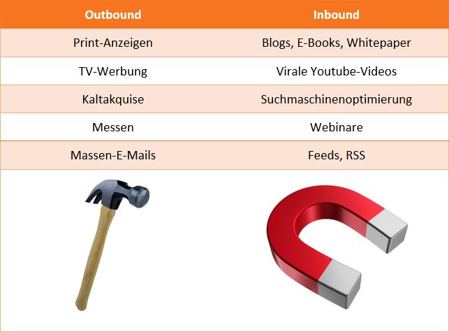 hubspot-inbound-marketing-outbound-marketing-tabelle-1.png