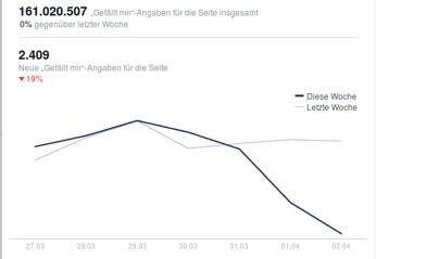 hubspot_blog_facebook_marketing_fehler_statistiken