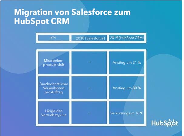 Migration von Salesforce zum HubSpot CRM
