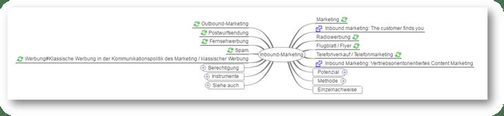 Keyword Recherche mit WikiMindmap