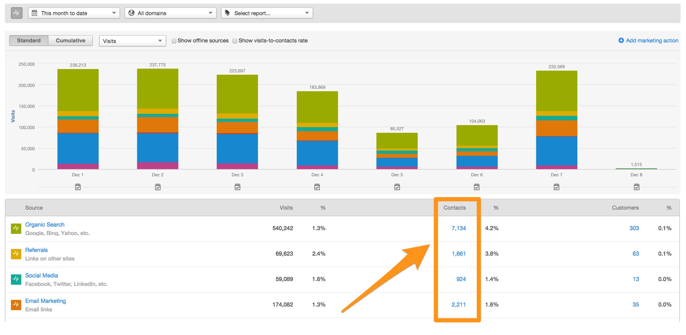 Marketing-Analytics Tipps
