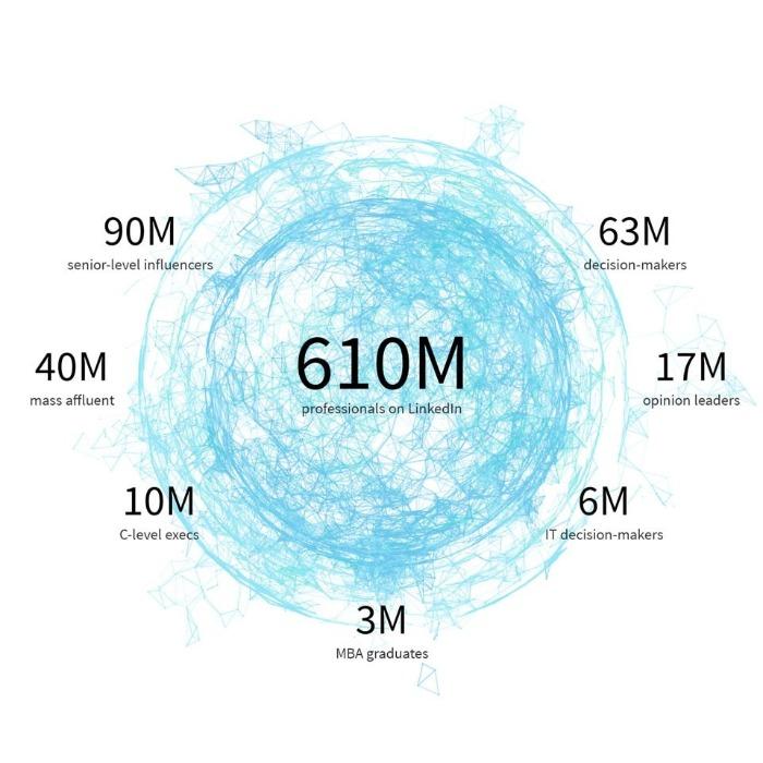 linkedin-unternehmensprofile-statistiken