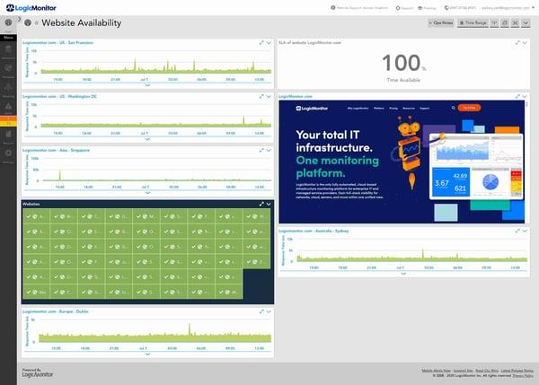 Beispiel für ein Analytics-Dashboard zur Website-Performance in der Website-Monitoring-Software LogicMonitor