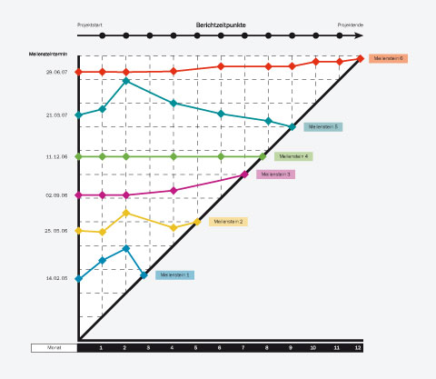 meilenstein-trendanalyse-projektmanagement