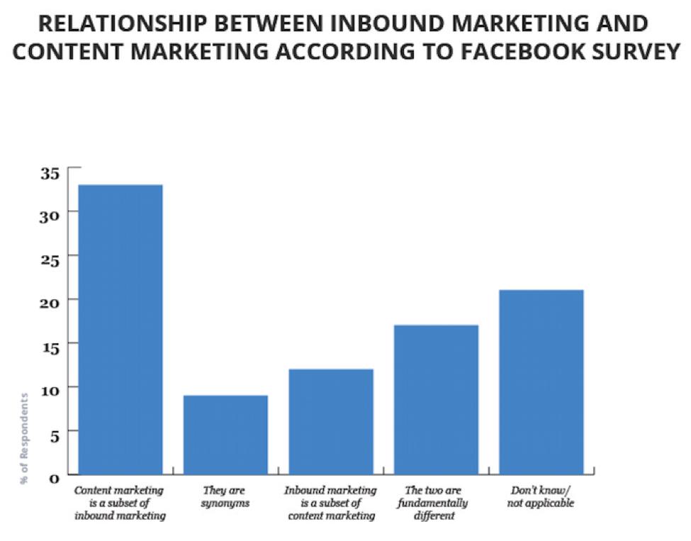 Unterschied zwischen Content- und Inbound-Marketing