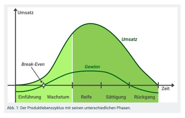vertriebscontrolling-produktlebenszyklus-diagramm