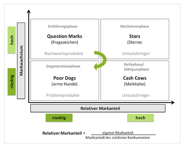 vertriebscontrolling-blog-portfolio-analyse