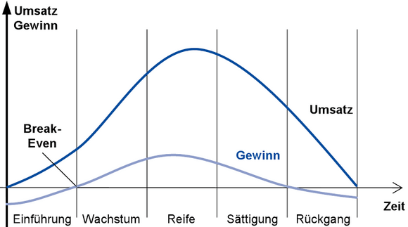 produktlebenszyklus-5-phasen