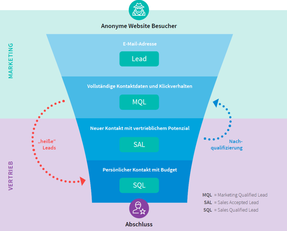 sales-enablement-lead-funnel