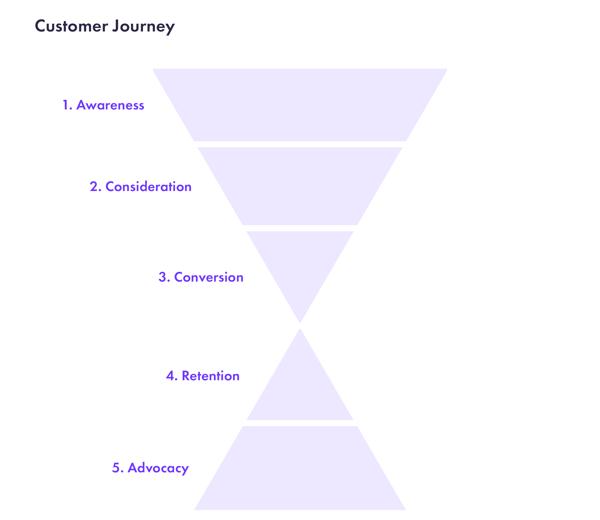 customer-journey-chimpfy