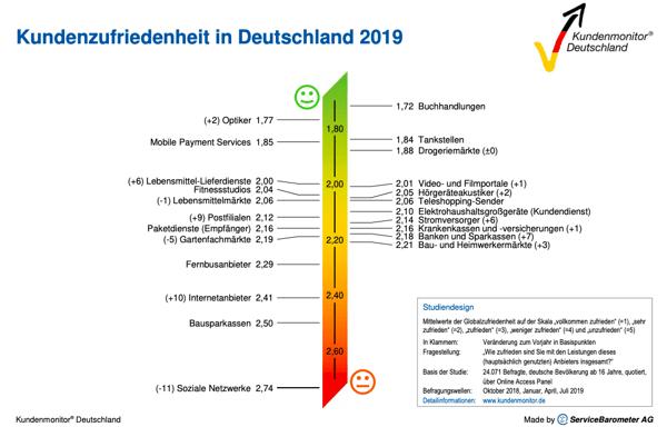 servicewueste-deutschland-kundenmonitor-2019