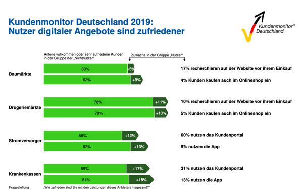 servicewueste-deutschland-kundenmonitor-nutzung-digitaler-angebote