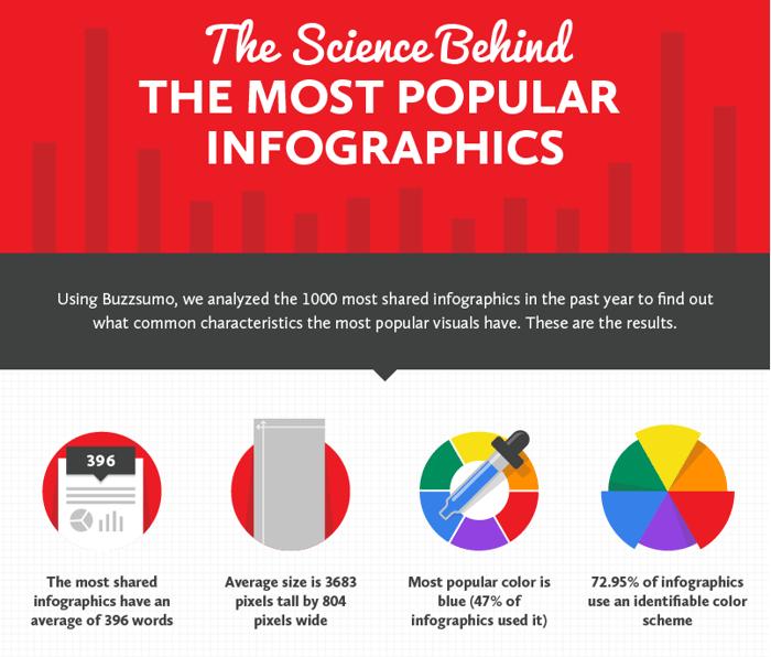 HubSpot - Recherche für Infografiken - Siege Media