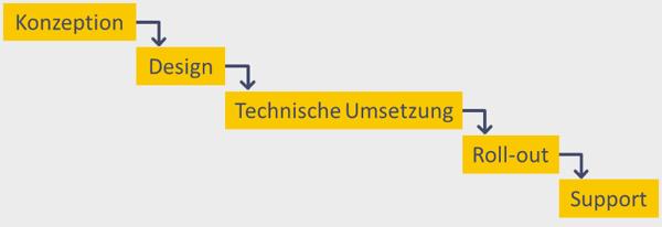 wasserfall-modell-projektmanagement