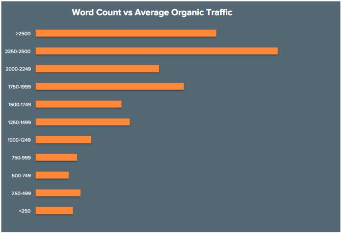 Wortanzahl-vs-organischer-traffic.png
