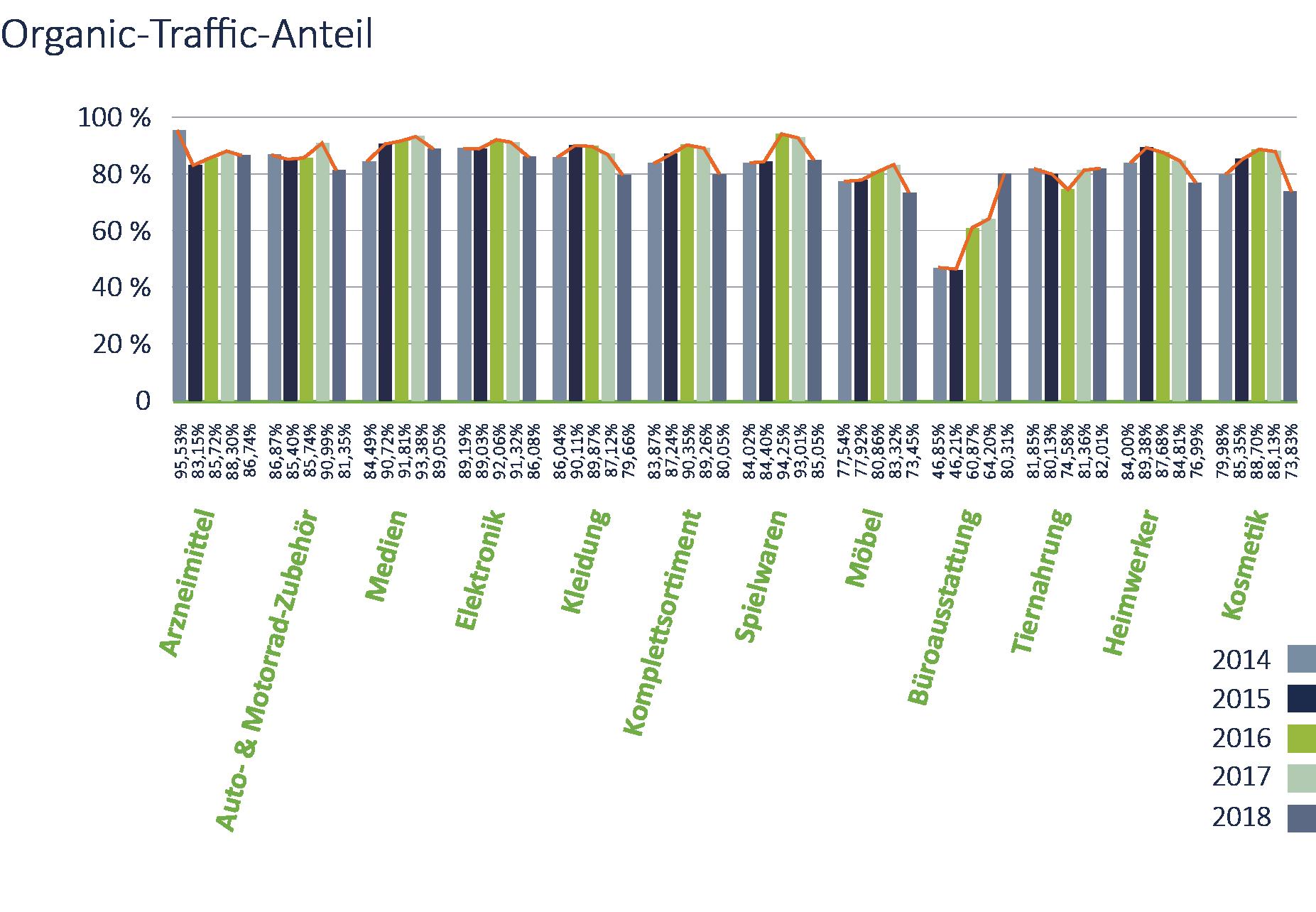 Aufgesang_IM_Studie_2018_Diagramm_S22_Organic-Traffic-Jahr