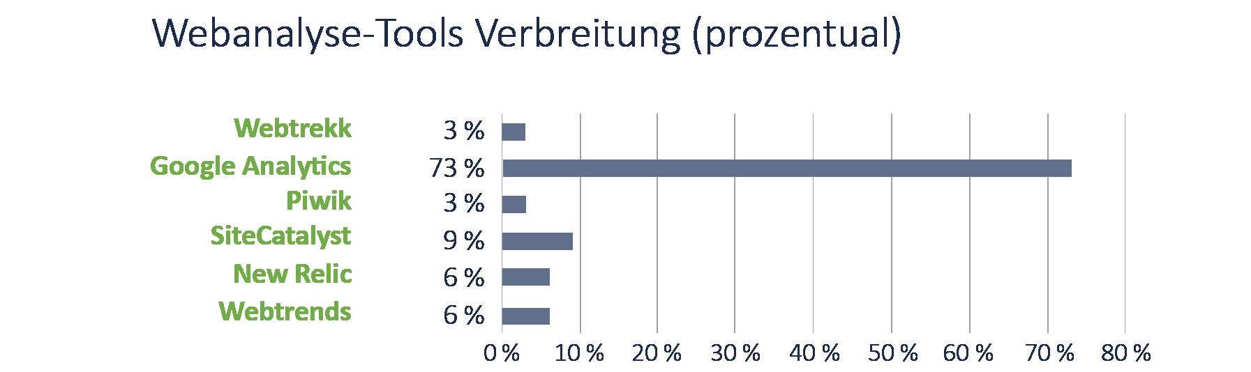 Aufgesang_IM_Studie_2018_Diagramm_S27_Webanalyse-Tools Verbreitung (prozentual)