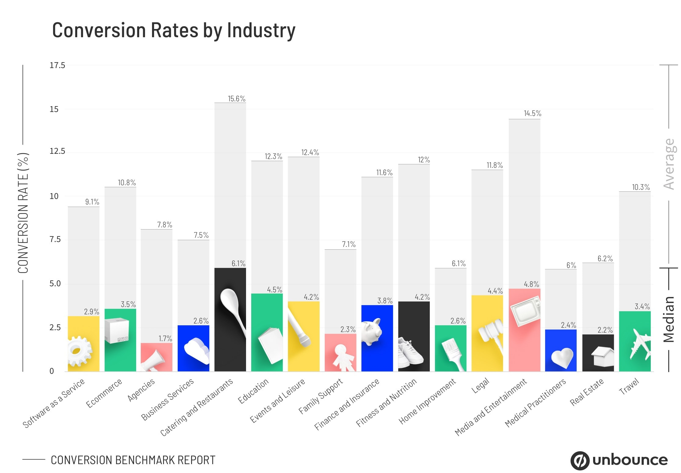 CBR-Conversion-Rates-by-Industry-Graph