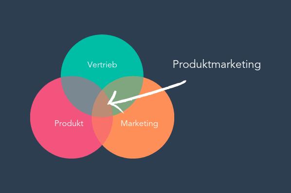 Produktmarketing: Was kommt zuerst, gutes Marketing oder gute Produkte?