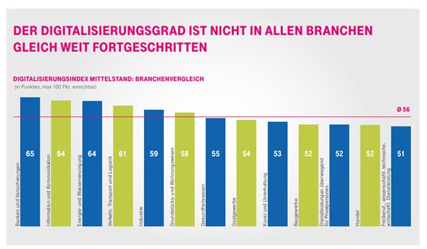 Digitalisierungsindex deutscher Mittelstand