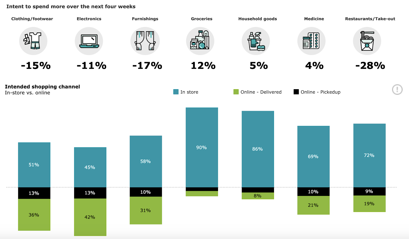 Deloitte: Konsumverhalten Trend Tracker