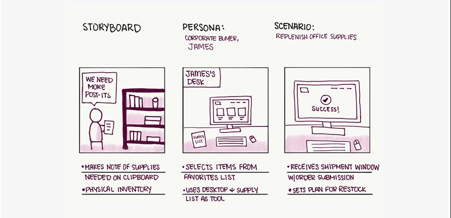 einfache zeichnungen in einem storyboard
