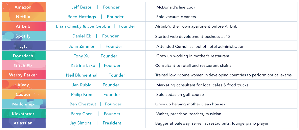 Erfahrung im Gastgewerbe verschiedener Unternehmensgründer