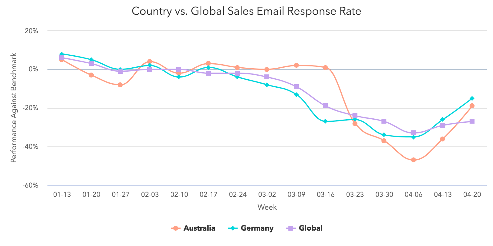 Land vs Global: Vertriebs-E-Mails Antwortquote