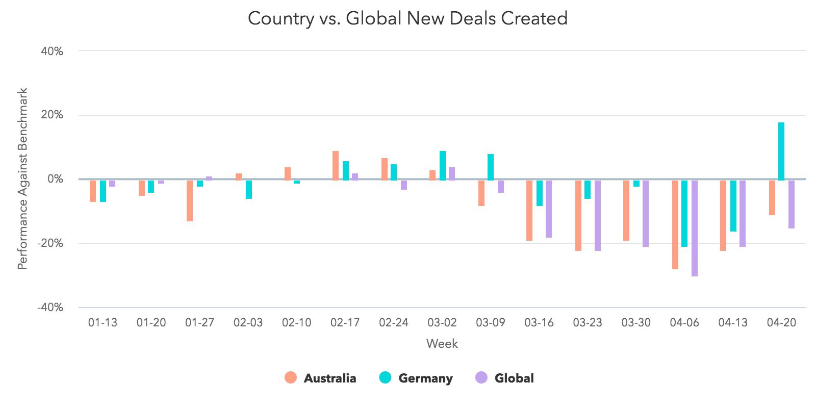 Länder vs Global: neu erstellte Deals